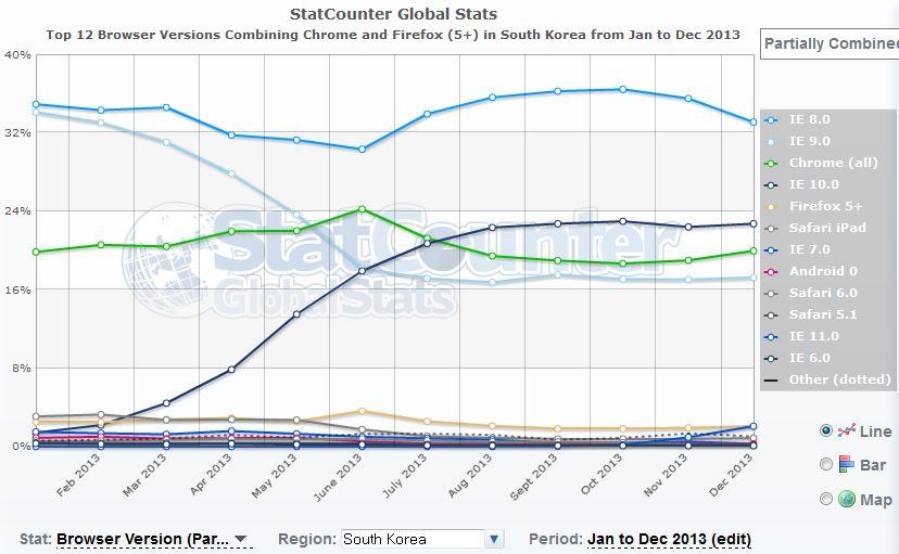 2013 브라우저 점유율